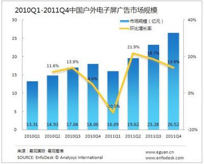 2011Q4中国户外...